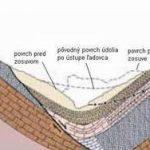 Inžiniersky hydro-geologický prieskum